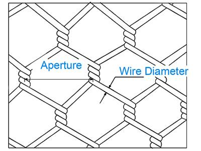 A drawing of standard hexagonal wire mesh.