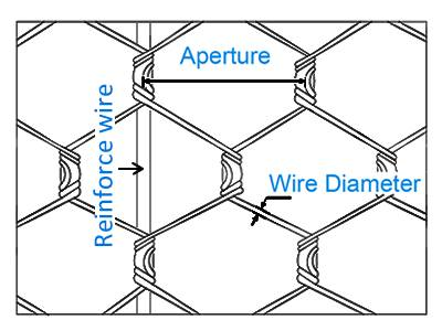 A drawing of reinforced hexagonal wire mesh.
